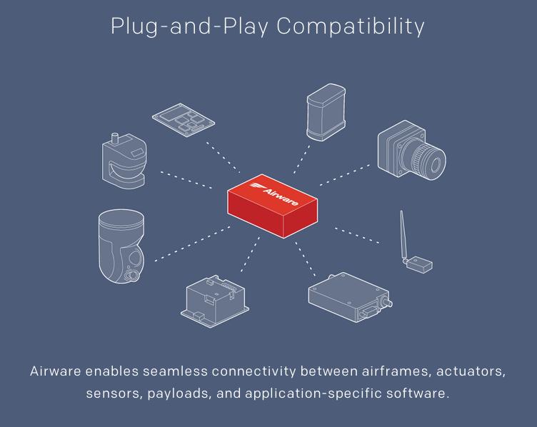 多様な機能性をプラグインできるのが、エアウェア製品の強みになっている(http://www.airware.com/より)