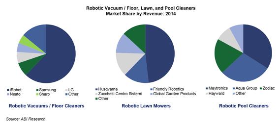 床掃除、芝刈り、プール掃除でそれぞれに強いロボット会社がある(www.abiresearch.com/より)